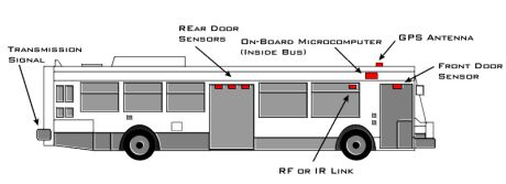 infodev bus diagram major canadian transit supplier includes link to light rail now bus diagram at aneh.co